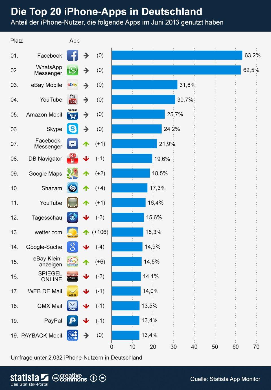Top 20 iPhone Apps