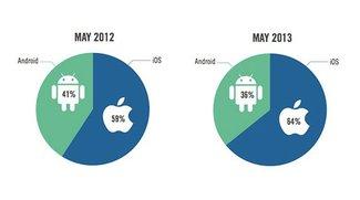 iOS: 64 Prozent des mobilen Werbemarktes im Mai