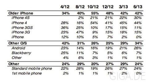 iPhone-Käufer wechselten von diesen Geräten/Marken