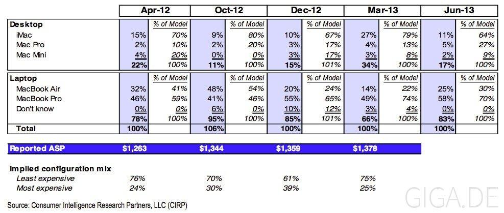 Anteile verkaufte Mac-Modelle