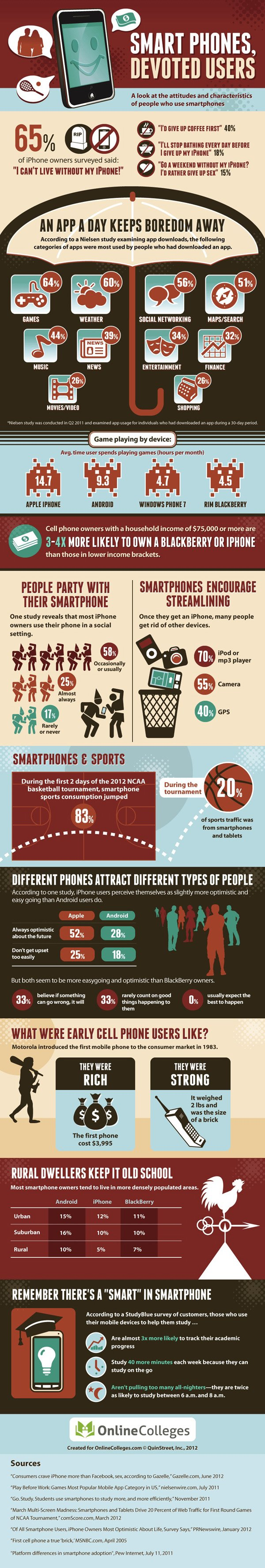 smartphone-devoted-users-infographic
