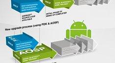 Sony Xperia-Modelle: Details zu Android 4.3-Updates bekanntgegeben