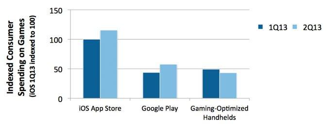 Play Store: Mehr Einnahmen durch Spiele als Nintendo und Co.