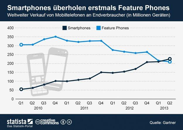 Statistik: Erstmals mehr Smartphones als Featurephones verkauft