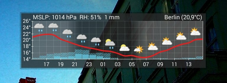 Aix Weather ist auf das Wichtigste reduziert.