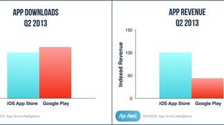 Google Play in Download-Statistik erstmals vor dem App Store