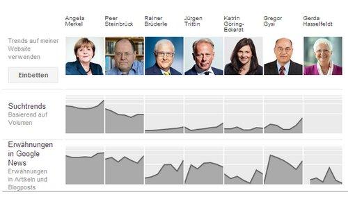 Deutschland-Wahltrend Google