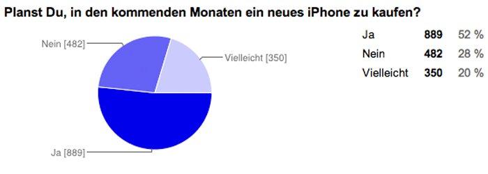 Planst Du, in den kommenden Monaten ein neues iPhone zu kaufen?