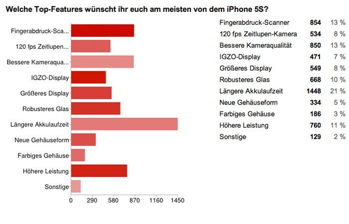 Welche Top-Features wünscht ihr euch am meisten von dem iPhone 5S?