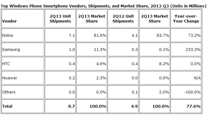 marktanteile-smartphone-verkäufer-2