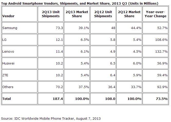marktanteile-smartphone-verkäufer