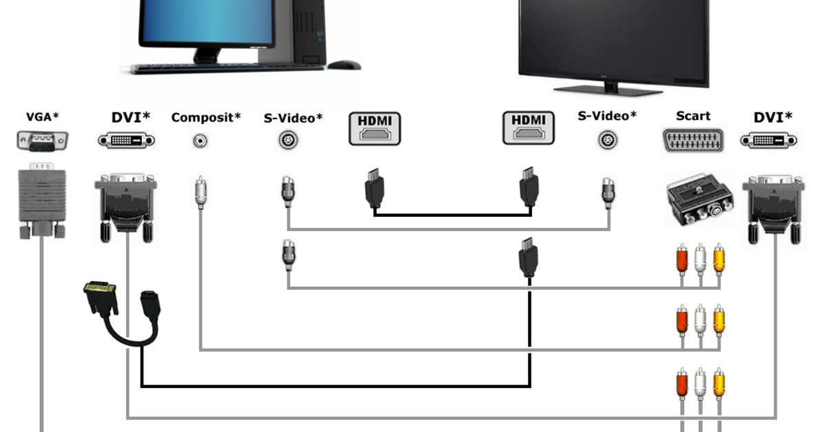 PC mit Fernseher verbinden: Was Ihr braucht und wie es geht – GIGA