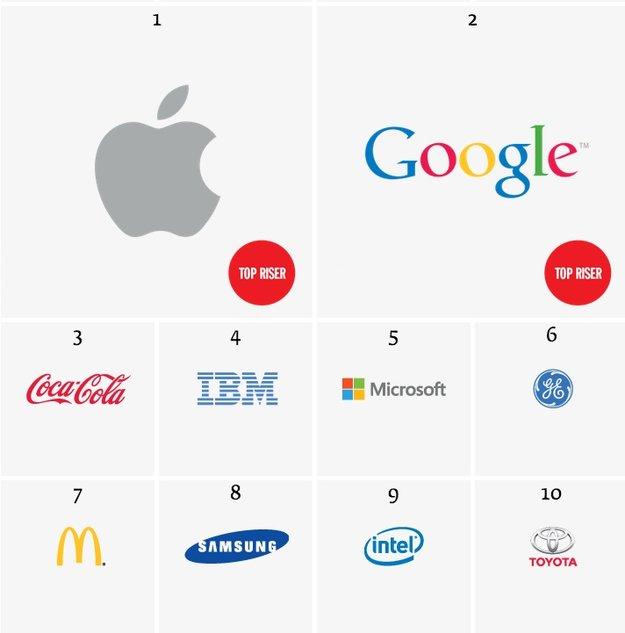 Markenwert: Apple entthront erstmals Coca Cola als wertvollste Marke der Welt