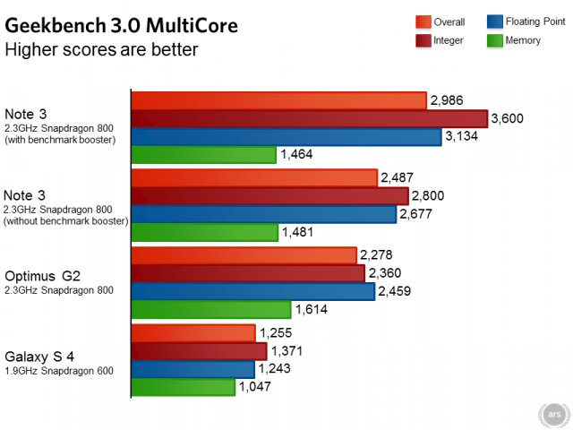Note3-Boost-Geekbench