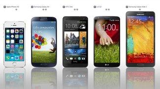 Die beliebtesten Displaygrößen von Smartphones - Ihr habt gewählt