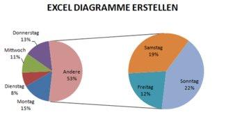 Excel-Diagramme erstellen (in Excel 2007, 2010, 2013)