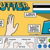 Gestensteuerungs-App Flutter wird von Google übernommen