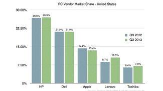 Mac-Verkaufszahlen schrumpfen: Apple verliert Marktanteile in den USA
