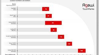 Touchscreen-Vergleich: iPad mini und iPad 4 reagieren schneller als die Konkurrenz