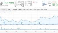Apple-Aktie: Kurs jetzt wieder höher als zu Jahresbeginn