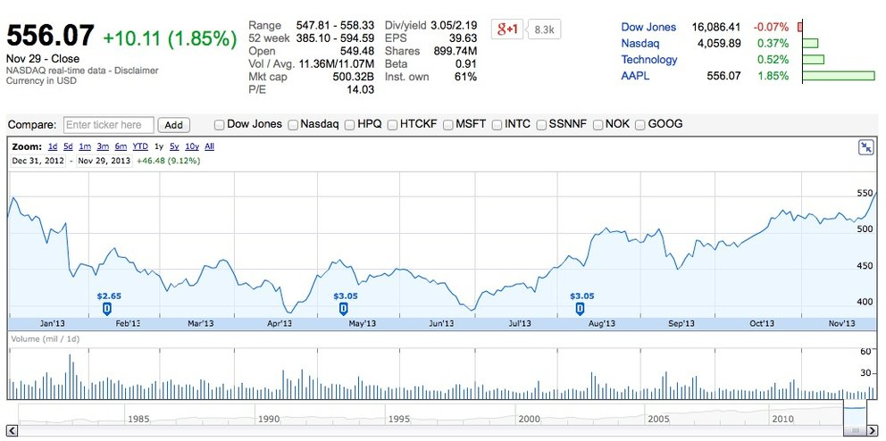 Aapl options quotes