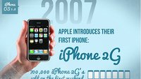 Infografik: Die Evolution des iPhones