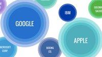 Apple in englischsprachigen Medien nicht mehr Nummer 1
