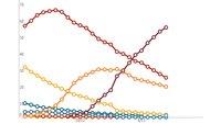Android-Versionen: Infografiken zeigen Verteilung von 2012 bis heute