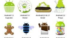 Android-Versionsverteilung im April: KitKat gewinnt, (fast) alle anderen verlieren