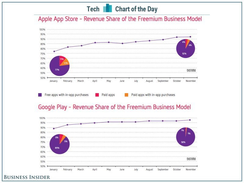 chart-of-the-day-app-store-revenue