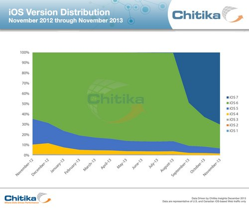 chitika-ios-version-distribution