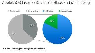 iOS und Android: 82 Prozent aller Black-Friday-Mobilbestellungen von iPhone und iPad
