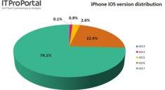 iOS 7 läuft bereits auf 74% aller nordamerikanischen iPhones