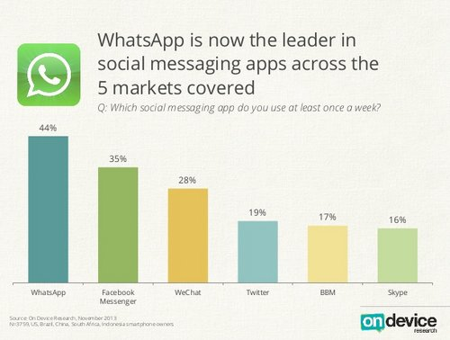 whatsapp vs. facebook