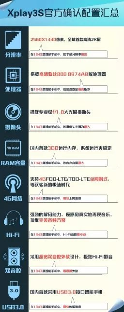 vivo Xplay 3S specsheet