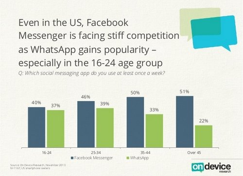 whatsapp vs. facebook: altersgruppen in den USA