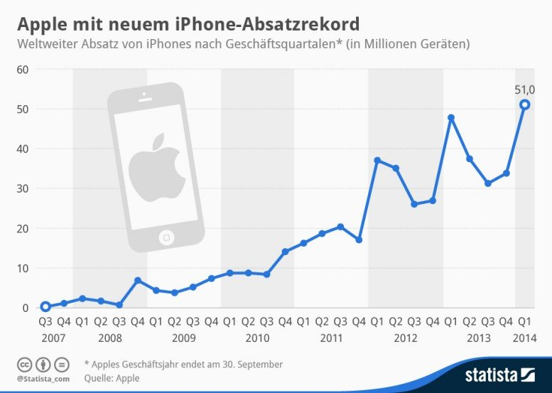 Apple-iPhone-Absatz-Infografik