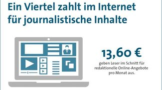Würdet ihr für redaktionelle Inhalte bezahlen? Jeder 4. Deutsche tut es bereits