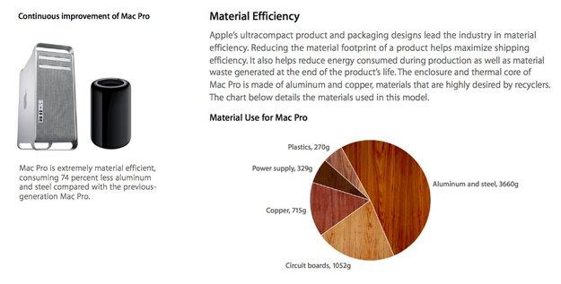 Mac Pro: Neues Modell mit deutlich besserer Umweltbilanz