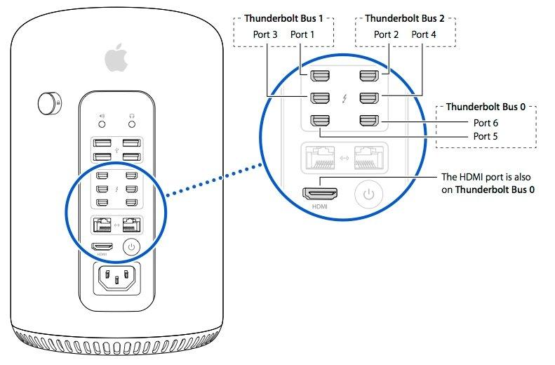 Mac Pro: Anschlüsse