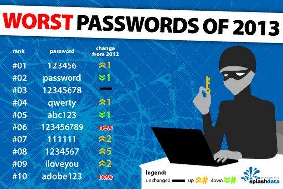 """""""123456"""" verdrängt """"password"""": Das sind die schlechtesten Passwörter 2013"""
