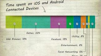 State of mobile 2013: Wie der Mobilfunk so ziemlich alles verändert (Infografik)
