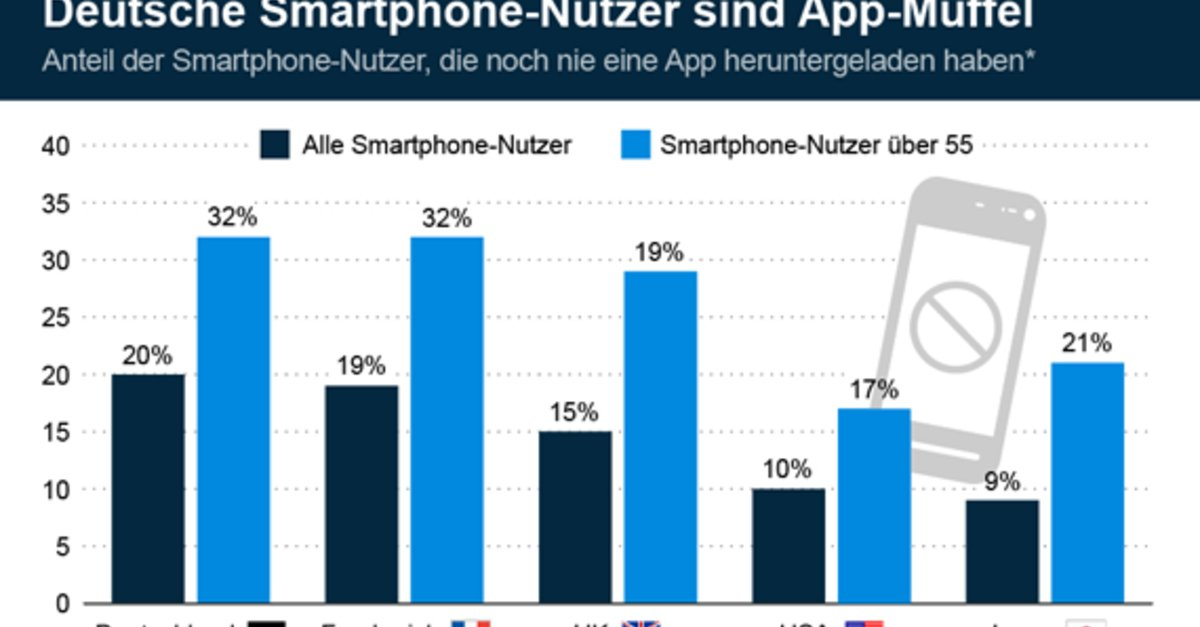 statistik 20 der deutschen smartphone nutzer haben nie eine app geladen giga. Black Bedroom Furniture Sets. Home Design Ideas