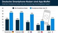 Statistik: 20% der deutschen Smartphone-Nutzer haben nie eine App geladen