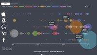 WhatsApp und Facebook im Kontext: Infografiken zu großen Übernahmen