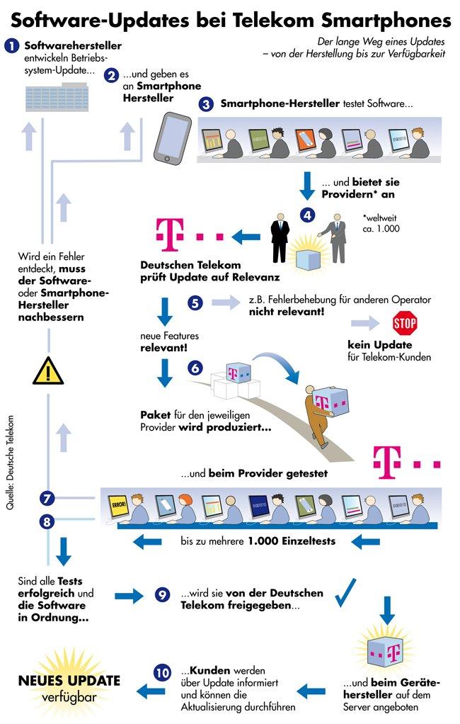 Betriebssystem-Updates für Smartphones laut Telekom. Ziemlich verwirrend.