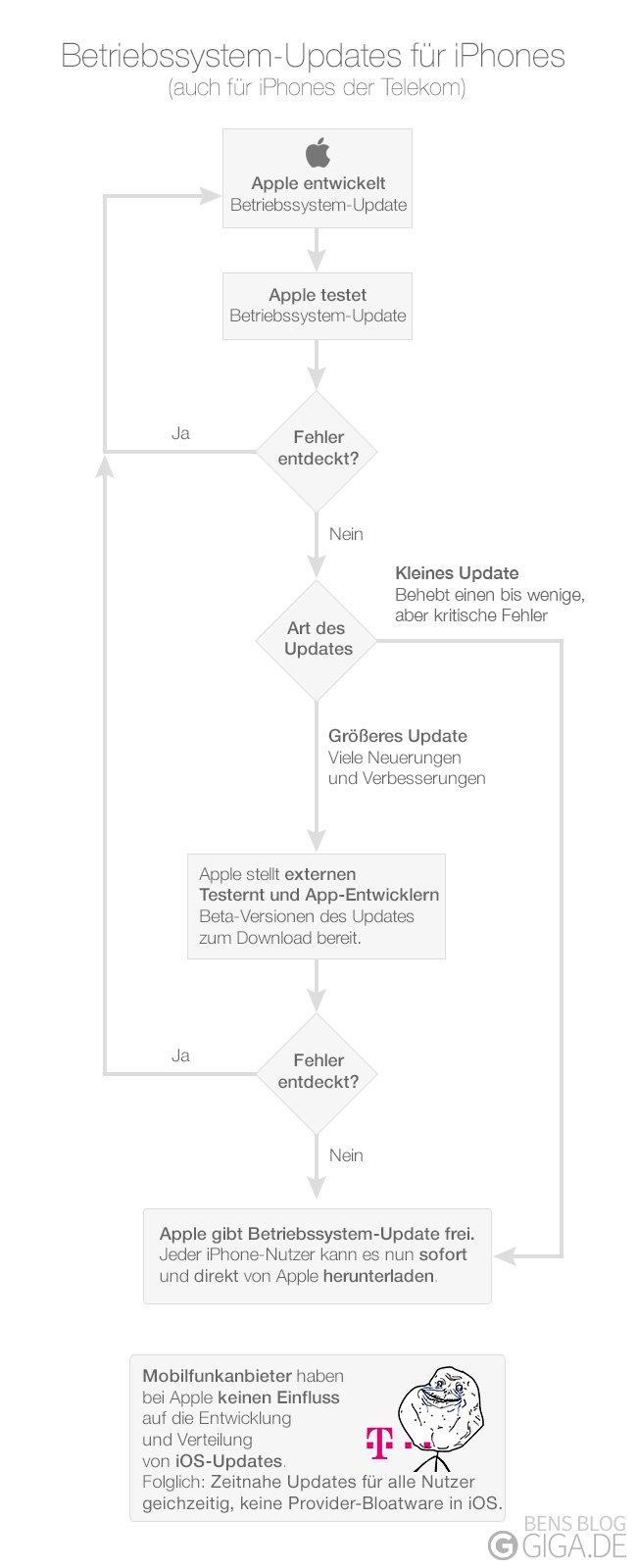 Betriebssystem-Updates für iPhones