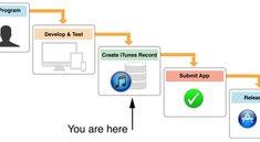iTunes Connect erhält frisches Update: Mehr Analysetools für Entwickler
