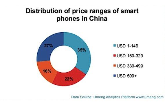 """Apple dominiert chinesischen """"High-End""""-Markt"""