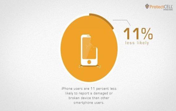 Statistik-iPhone-Display